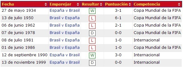 historial-de-partidos-entre-Brasil-Espana